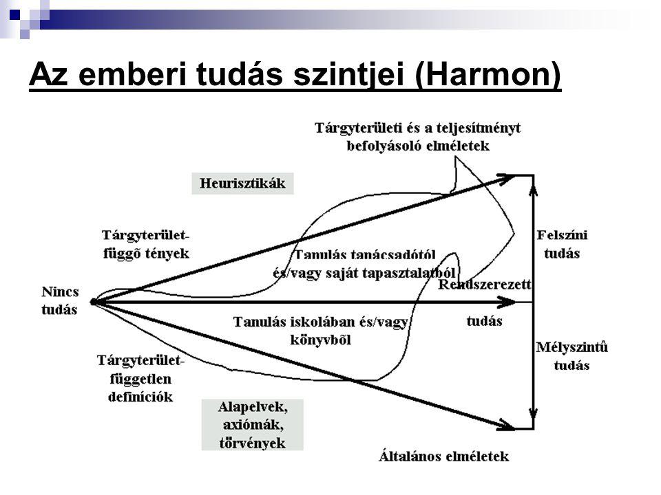 Az emberi tudás szintjei (Harmon)