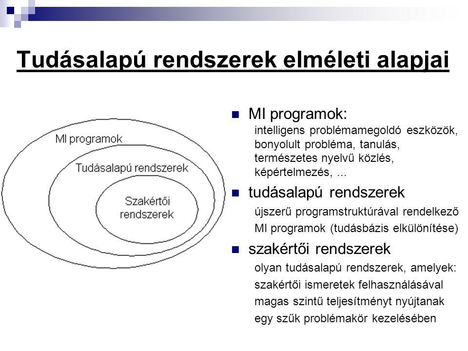 Tudásalapú rendszerek alapvető komponensei tudásbázis (TB) problématerületet leíró ismeretek (tudás) természetes nyelvhez közeli formalizmus szimbolikus módon leírt rendszer- specifikáció TUDÁSREPREZENTÁCIÓS MÓDSZER.