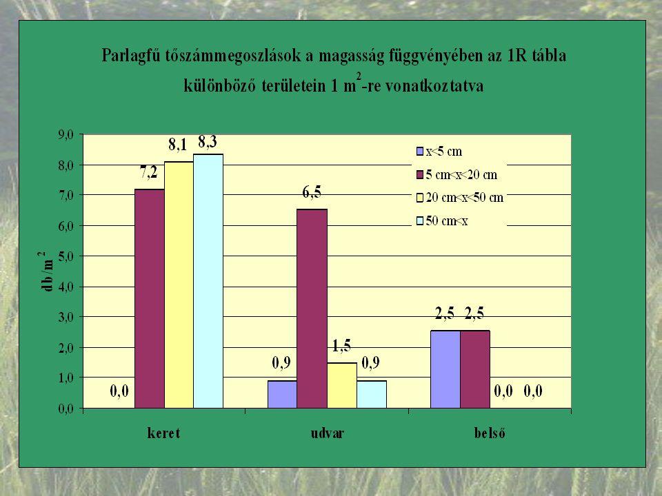 """Következtetések  az alakornak van allelopatikus hatása  ez a hatás mintegy 10-15 cm-es """"holdudvart eredményez a parcellák körül  a hatás az aratás után is megfigyelhető  a hatás vetési időtől és talajviszonyoktól függetlenül kimutatható  megfelelő vetéssűrűséggel (180-230 szem/m 2 ) az alakor alkalmazható a parlagfű visszaszorítására, illetve mulcsolásra  sokoldalú felhasználhatóság  gyomos, marginális területek felhasználása  szalmafonás  takarmányozás  ökológiai gazdálkodás (vegyszermentes)  az alakornak van allelopatikus hatása  ez a hatás mintegy 10-15 cm-es """"holdudvart eredményez a parcellák körül  a hatás az aratás után is megfigyelhető  a hatás vetési időtől és talajviszonyoktól függetlenül kimutatható  megfelelő vetéssűrűséggel (180-230 szem/m 2 ) az alakor alkalmazható a parlagfű visszaszorítására, illetve mulcsolásra  sokoldalú felhasználhatóság  gyomos, marginális területek felhasználása  szalmafonás  takarmányozás  ökológiai gazdálkodás (vegyszermentes)"""