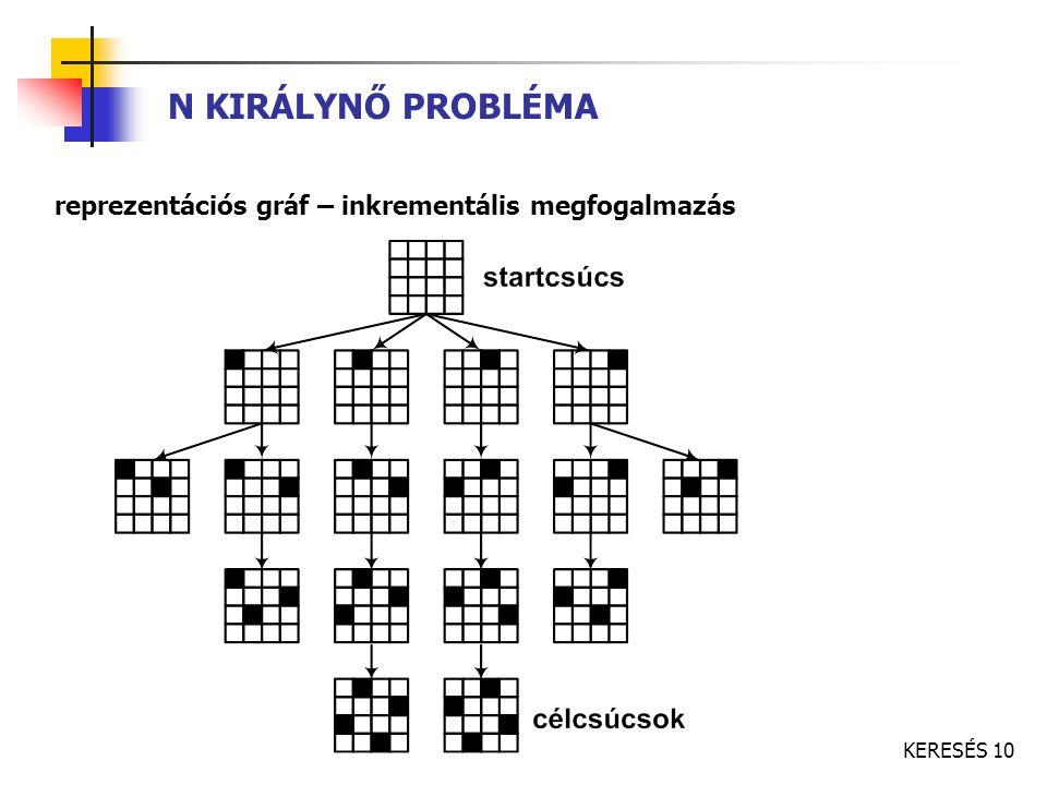 KERESÉS 10 N KIRÁLYNŐ PROBLÉMA reprezentációs gráf – inkrementális megfogalmazás