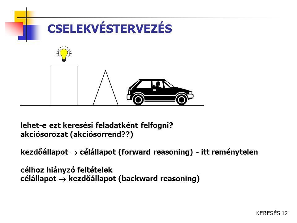 KERESÉS 12 CSELEKVÉSTERVEZÉS lehet-e ezt keresési feladatként felfogni? akciósorozat (akciósorrend??) kezdőállapot  célállapot (forward reasoning) -