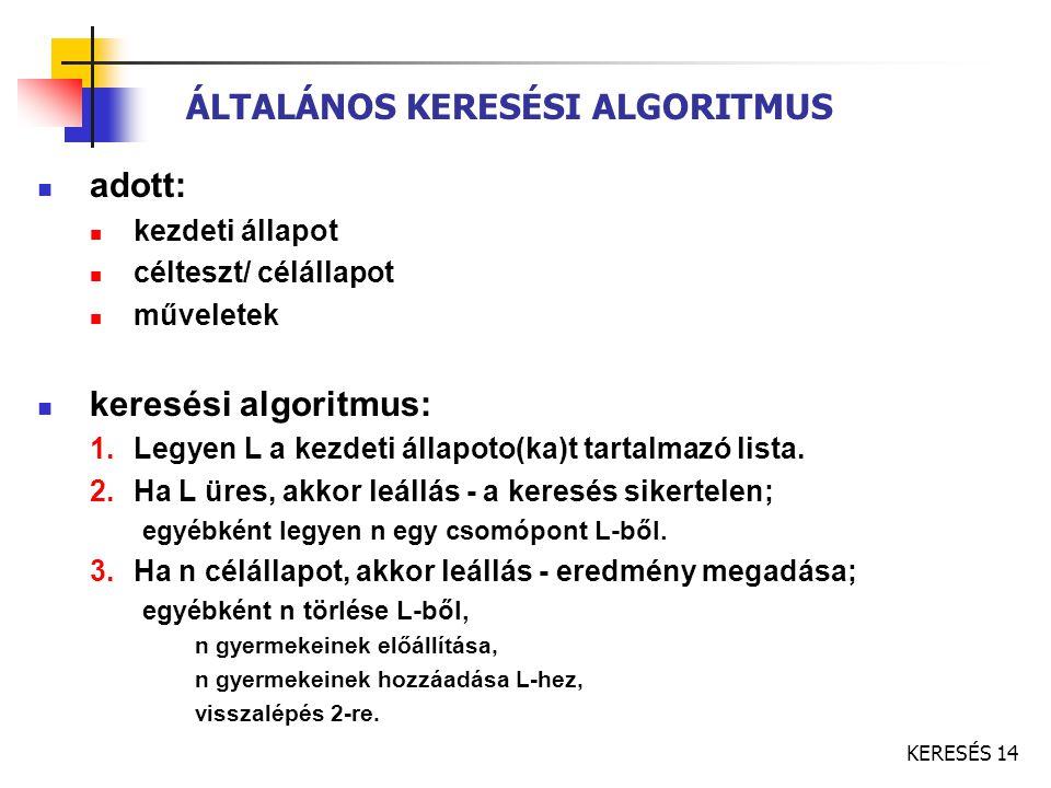 KERESÉS 14 ÁLTALÁNOS KERESÉSI ALGORITMUS adott: kezdeti állapot célteszt/ célállapot műveletek keresési algoritmus: 1.Legyen L a kezdeti állapoto(ka)t