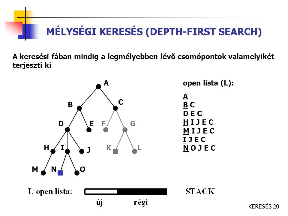 KERESÉS 20 MÉLYSÉGI KERESÉS (DEPTH-FIRST SEARCH) A keresési fában mindig a legmélyebben lévő csomópontok valamelyikét terjeszti ki A C B FED K J IH G