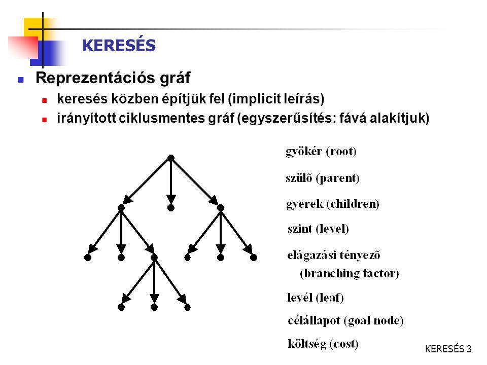 KERESÉS 3 Reprezentációs gráf keresés közben építjük fel (implicit leírás) irányított ciklusmentes gráf (egyszerűsítés: fává alakítjuk) KERESÉS