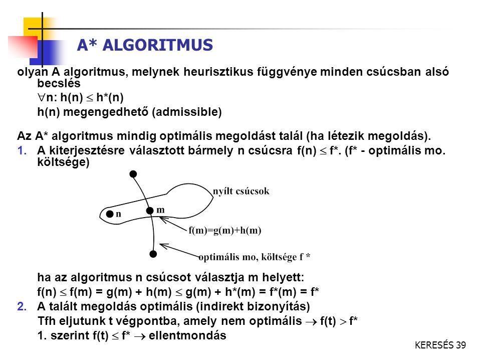 KERESÉS 39 A* ALGORITMUS olyan A algoritmus, melynek heurisztikus függvénye minden csúcsban alsó becslés  n: h(n)  h*(n) h(n) megengedhető (admissib