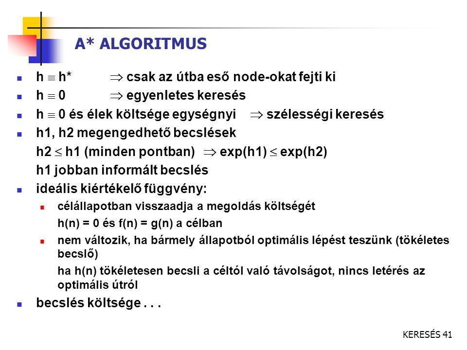 KERESÉS 41 A* ALGORITMUS h  h*  csak az útba eső node-okat fejti ki h  0  egyenletes keresés h  0 és élek költsége egységnyi  szélességi keresés