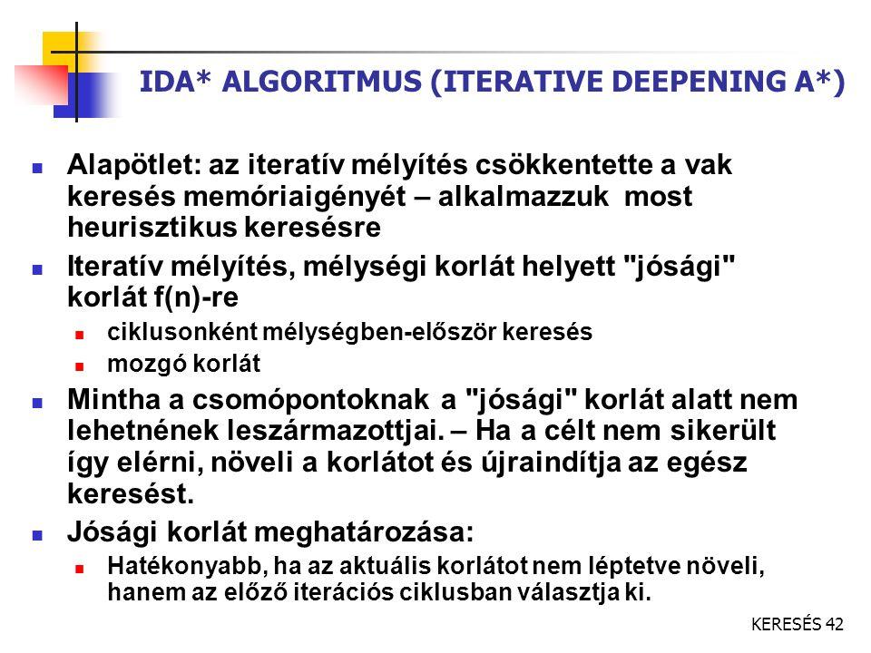 KERESÉS 42 IDA* ALGORITMUS (ITERATIVE DEEPENING A*) Alapötlet: az iteratív mélyítés csökkentette a vak keresés memóriaigényét – alkalmazzuk most heuri