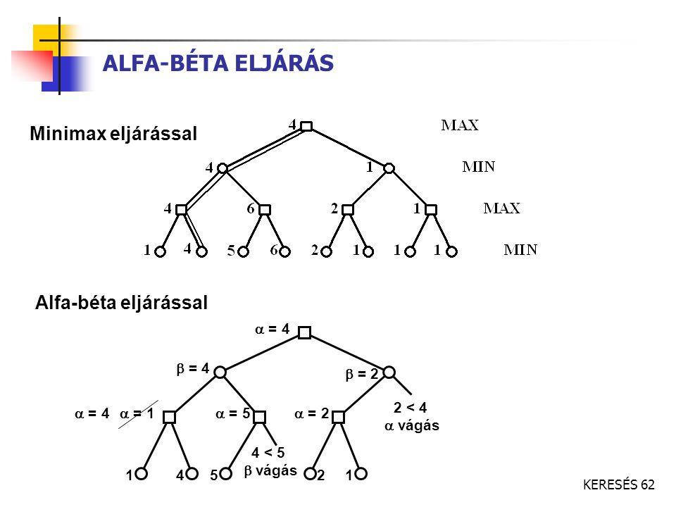 KERESÉS 62 ALFA-BÉTA ELJÁRÁS Minimax eljárással Alfa-béta eljárással 14  = 4  = 4  = 5  = 1  = 4  = 2  = 2 4 < 5  vágás 2 < 4  vágás 521