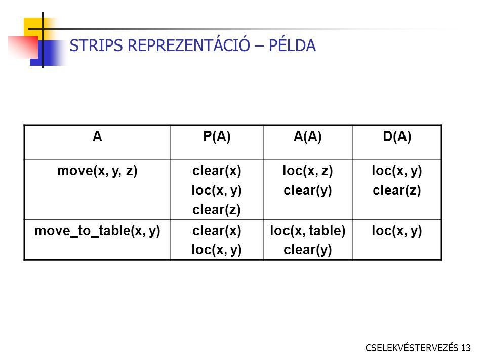 CSELEKVÉSTERVEZÉS 13 STRIPS REPREZENTÁCIÓ – PÉLDA AP(A)A(A)D(A) move(x, y, z)clear(x) loc(x, y) clear(z) loc(x, z) clear(y) loc(x, y) clear(z) move_to_table(x, y)clear(x) loc(x, y) loc(x, table) clear(y) loc(x, y)