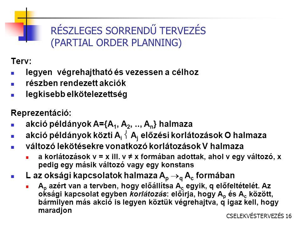 CSELEKVÉSTERVEZÉS 16 RÉSZLEGES SORRENDŰ TERVEZÉS (PARTIAL ORDER PLANNING) Terv: legyen végrehajtható és vezessen a célhoz részben rendezett akciók legkisebb elkötelezettség Reprezentáció: akció példányok A={A 1, A 2,.., A n } halmaza akció példányok közti A i  A j előzési korlátozások O halmaza változó lekötésekre vonatkozó korlátozások V halmaza a korlátozások v = x ill.