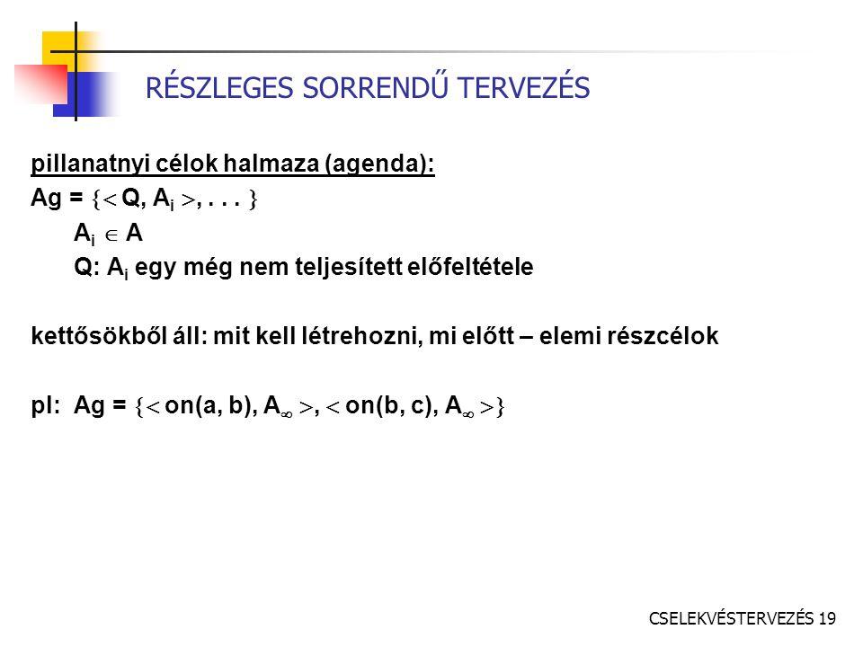 CSELEKVÉSTERVEZÉS 19 RÉSZLEGES SORRENDŰ TERVEZÉS pillanatnyi célok halmaza (agenda): Ag =  Q, A i ,...