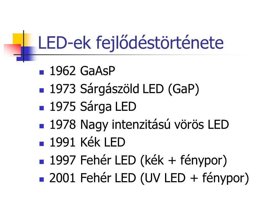 LED-ek fejlődéstörténete 1962 GaAsP 1973 Sárgászöld LED (GaP) 1975 Sárga LED 1978 Nagy intenzitású vörös LED 1991 Kék LED 1997 Fehér LED (kék + fénypo