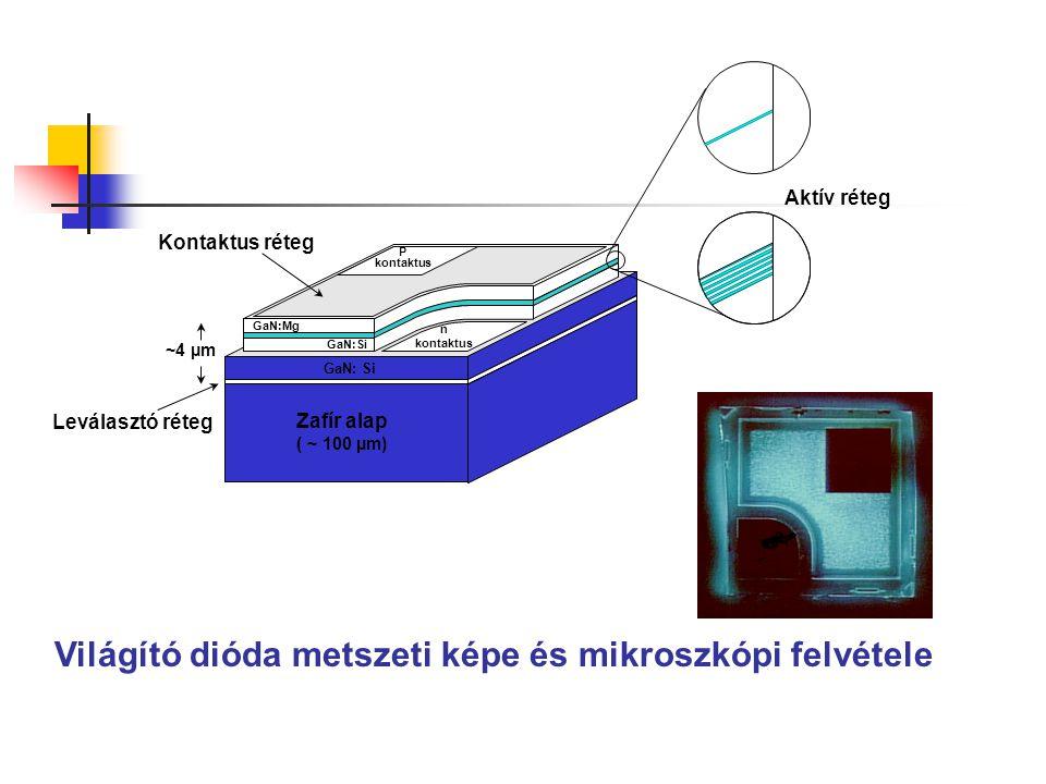 Világító dióda metszeti képe és mikroszkópi felvétele n kontaktus GaN: Si Zafír alap ( ~ 100 µm) P kontaktus GaN:Mg GaN:Si Leválasztó réteg Kontaktus
