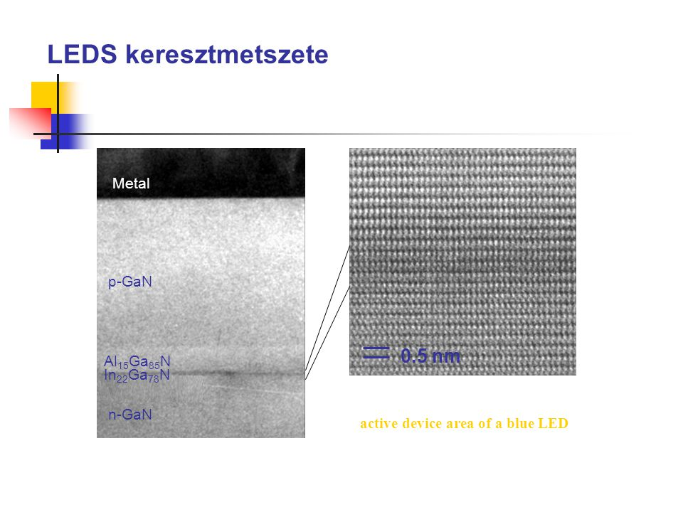 Metal p-GaN Al 15 Ga 85 N In 22 Ga 78 N 0.5 nm n-GaN LEDS keresztmetszete active device area of a blue LED
