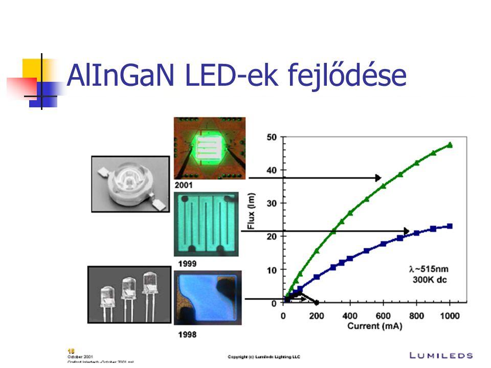 AlInGaN LED-ek fejlődése