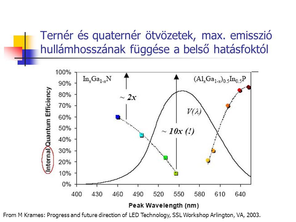 Ternér és quaternér ötvözetek, max. emisszió hullámhosszának függése a belső hatásfoktól From M Krames: Progress and future direction of LED Technolog