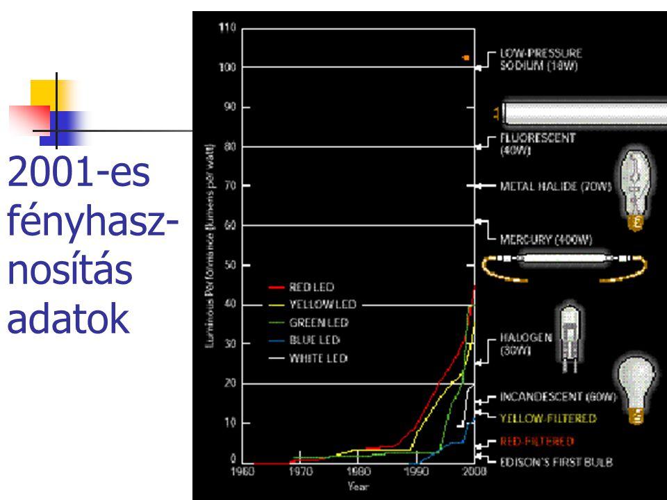 2001-es fényhasz- nosítás adatok