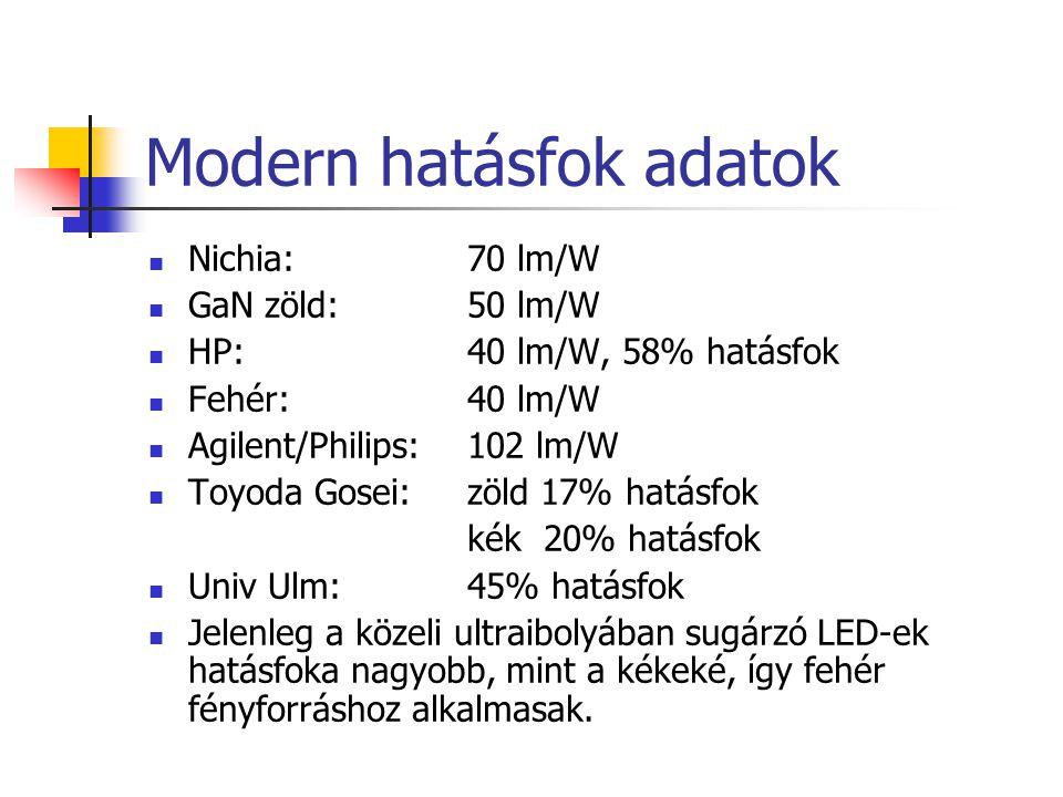 Modern hatásfok adatok Nichia: 70 lm/W GaN zöld: 50 lm/W HP:40 lm/W, 58% hatásfok Fehér: 40 lm/W Agilent/Philips:102 lm/W Toyoda Gosei:zöld 17% hatásf