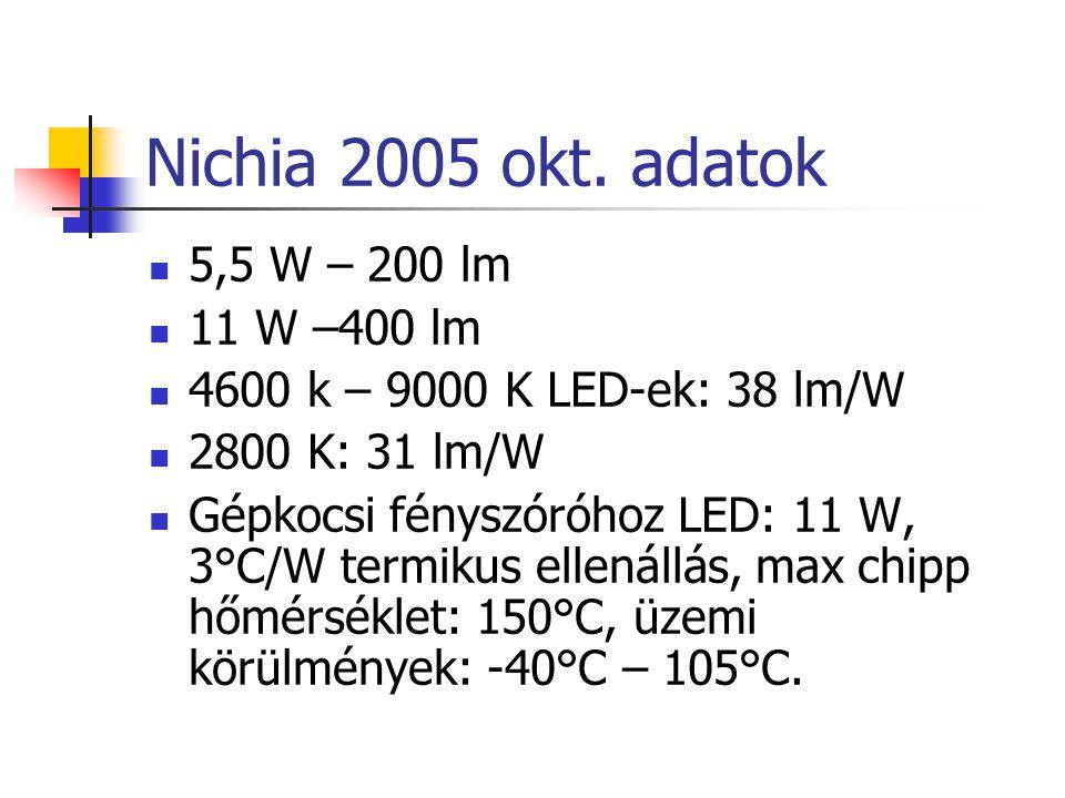 Nichia 2005 okt. adatok 5,5 W – 200 lm 11 W –400 lm 4600 k – 9000 K LED-ek: 38 lm/W 2800 K: 31 lm/W Gépkocsi fényszóróhoz LED: 11 W, 3°C/W termikus el