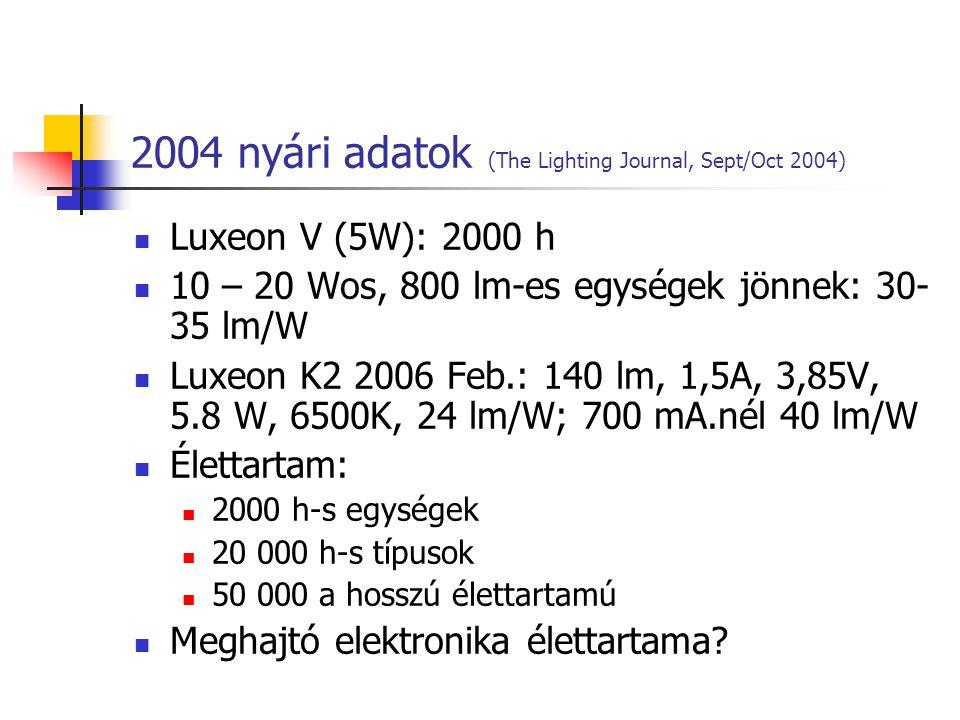 2004 nyári adatok (The Lighting Journal, Sept/Oct 2004) Luxeon V (5W): 2000 h 10 – 20 Wos, 800 lm-es egységek jönnek: 30- 35 lm/W Luxeon K2 2006 Feb.: