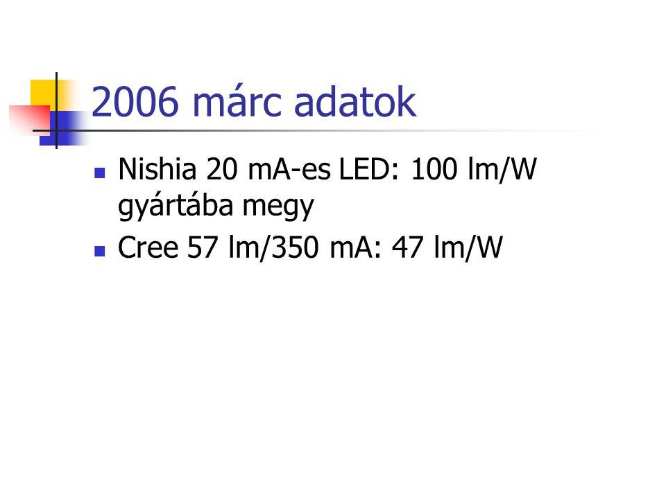 2006 márc adatok Nishia 20 mA-es LED: 100 lm/W gyártába megy Cree 57 lm/350 mA: 47 lm/W