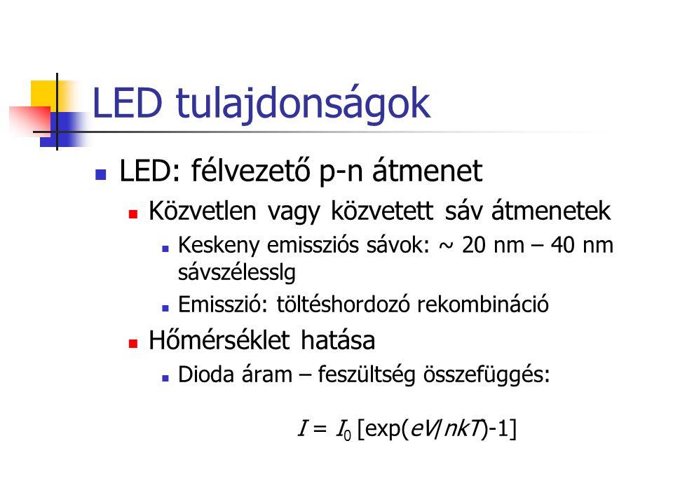 LED tulajdonságok LED: félvezető p-n átmenet Közvetlen vagy közvetett sáv átmenetek Keskeny emissziós sávok: ~ 20 nm – 40 nm sávszélesslg Emisszió: tö
