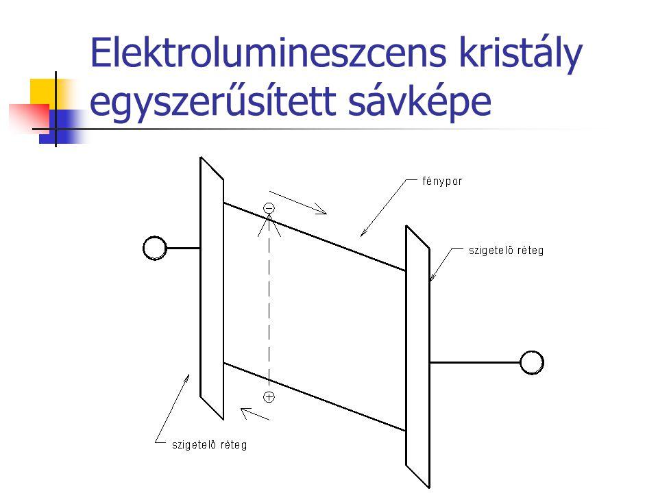 Elektrolumineszcens kristály egyszerűsített sávképe
