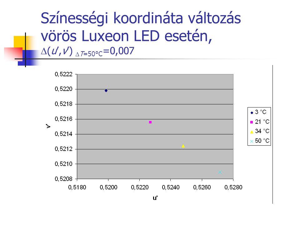 Színességi koordináta változás vörös Luxeon LED esetén,  (u',v')  T=50°C =0,007