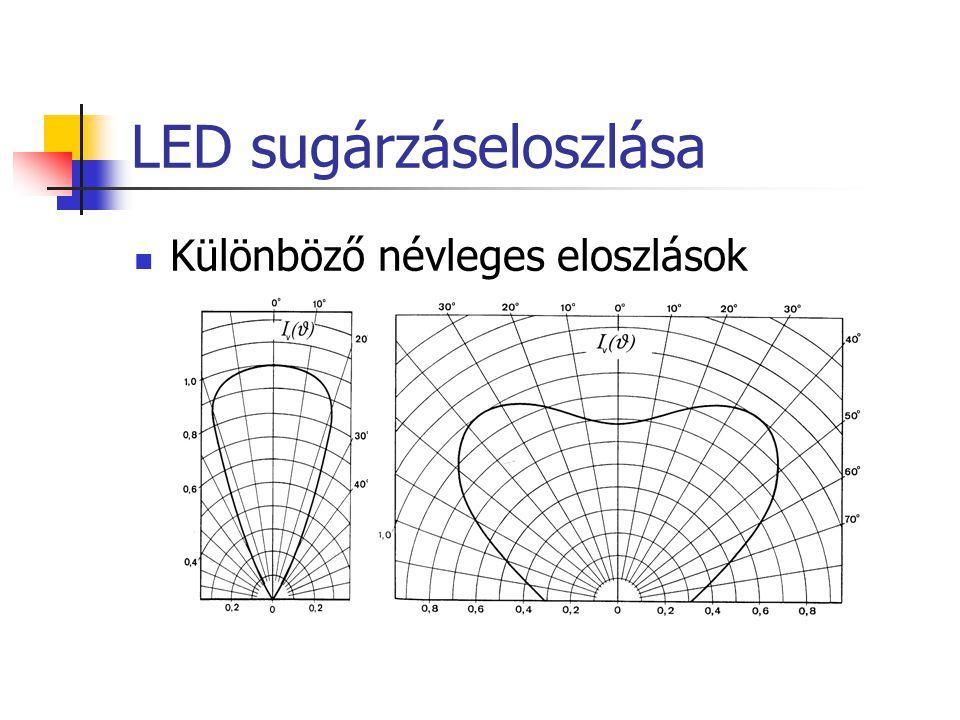 LED sugárzáseloszlása Különböző névleges eloszlások