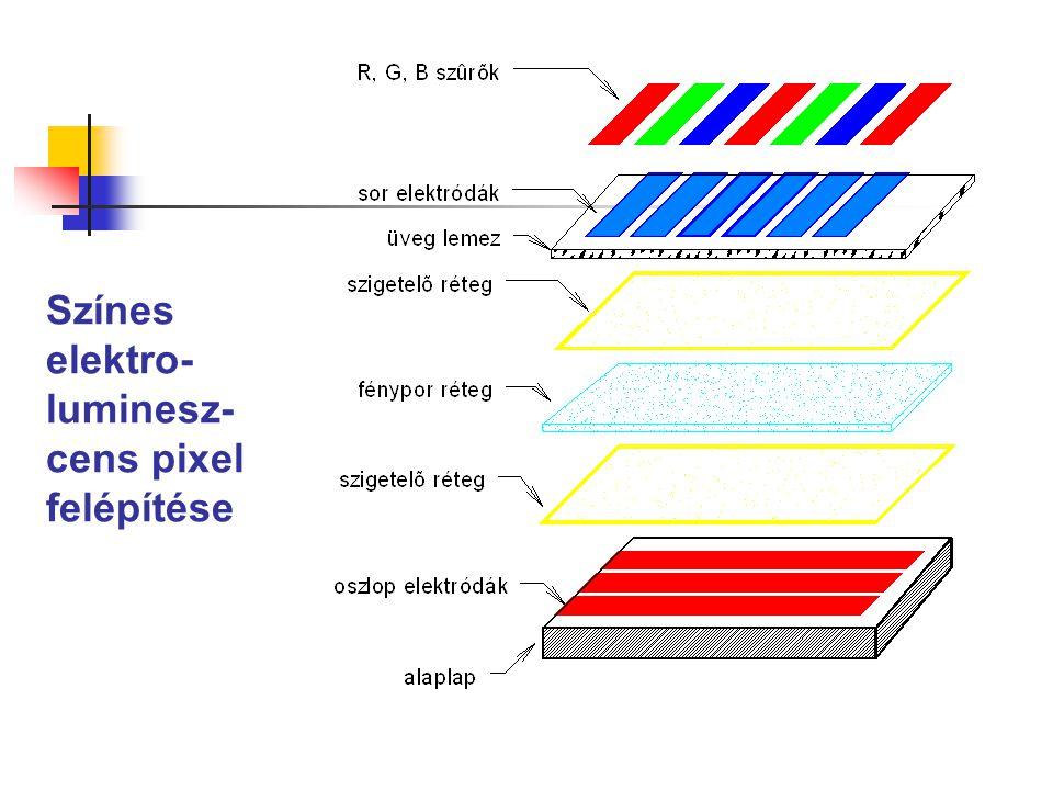 Színes elektro- luminesz- cens pixel felépítése