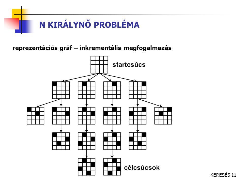 KERESÉS 11 N KIRÁLYNŐ PROBLÉMA reprezentációs gráf – inkrementális megfogalmazás