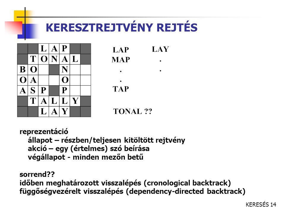 KERESÉS 14 KERESZTREJTVÉNY REJTÉS reprezentáció állapot – részben/teljesen kitöltött rejtvény akció – egy (értelmes) szó beírása végállapot - minden m