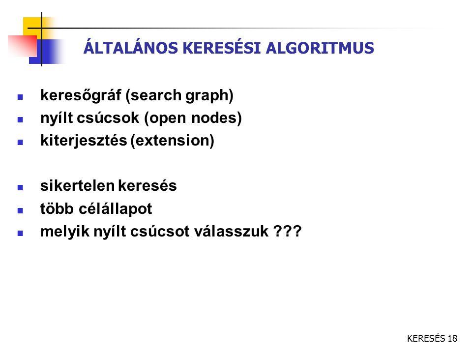 KERESÉS 18 ÁLTALÁNOS KERESÉSI ALGORITMUS keresőgráf (search graph) nyílt csúcsok (open nodes) kiterjesztés (extension) sikertelen keresés több célálla