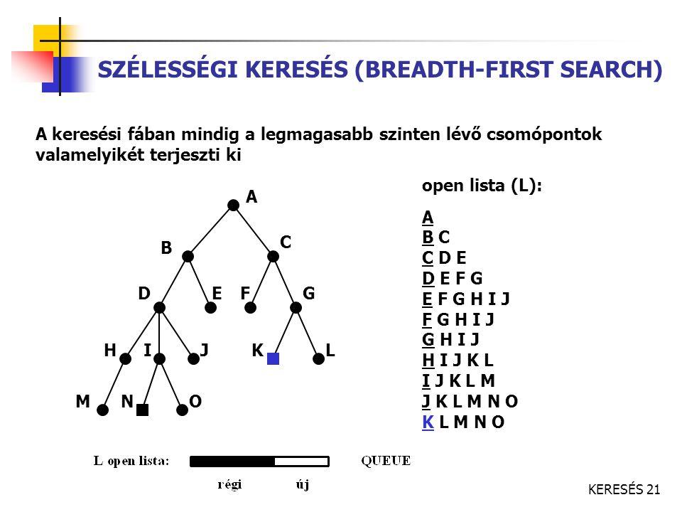 KERESÉS 21 SZÉLESSÉGI KERESÉS (BREADTH-FIRST SEARCH) A keresési fában mindig a legmagasabb szinten lévő csomópontok valamelyikét terjeszti ki A C B FE