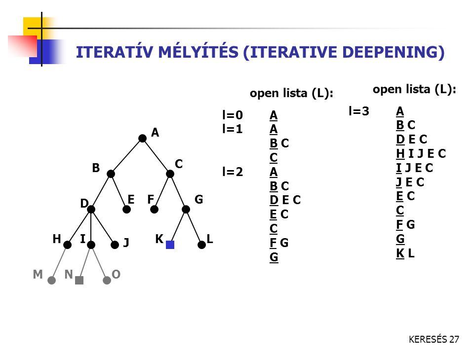 KERESÉS 27 ITERATÍV MÉLYÍTÉS (ITERATIVE DEEPENING) A C B FE D K J IH G ONM L open lista (L): l=0A l=1A B C C l=2A B C D E C E C C F G G open lista (L)
