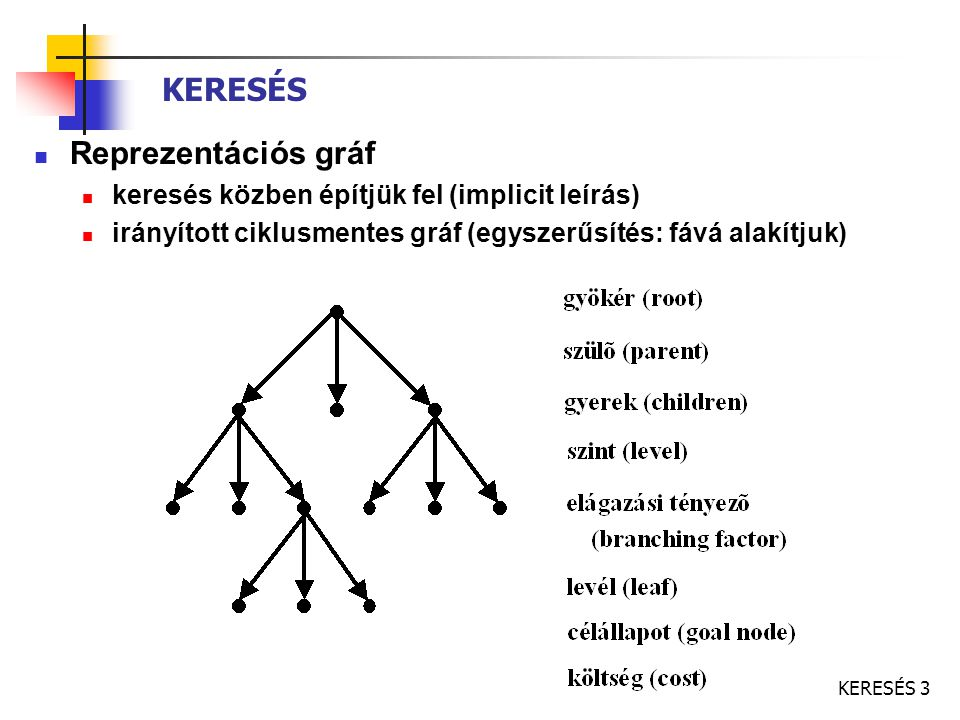 KERESÉS 4 Keresési probléma: kezdeti állapot, operátorok, célteszt/ célállapot, költségek A keresés folyamata: állapottér, út, megoldás kiterjesztés, stratégia A keresés technikája: keresési fa, csomópont, gyökér, levél keresési algoritmus: melyik csomópontot érdemes kiterjeszteni.