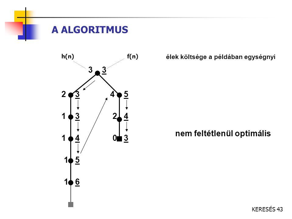KERESÉS 43 A ALGORITMUS h(n)f(n) 3 2 3 1 3 1 4 1 5 4 5 nem feltétlenül optimális 1 6 2 4 0 3 élek költsége a példában egységnyi