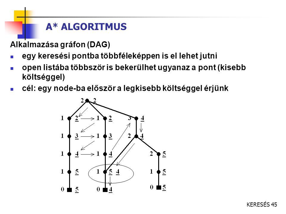 KERESÉS 45 A* ALGORITMUS Alkalmazása gráfon (DAG) egy keresési pontba többféleképpen is el lehet jutni open listába többször is bekerülhet ugyanaz a p