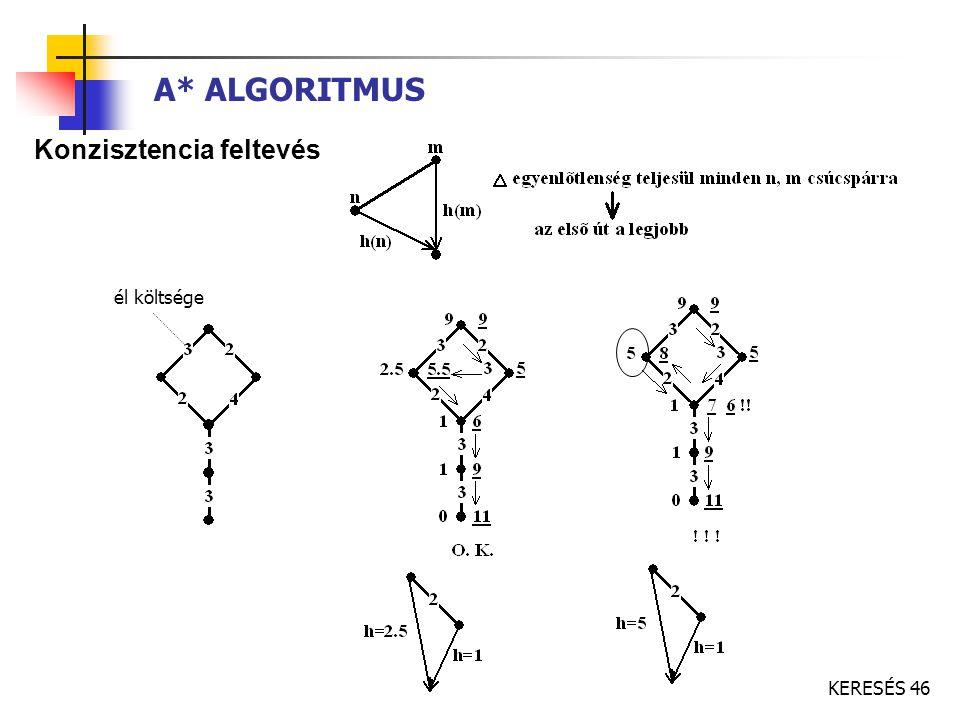 KERESÉS 46 A* ALGORITMUS Konzisztencia feltevés él költsége
