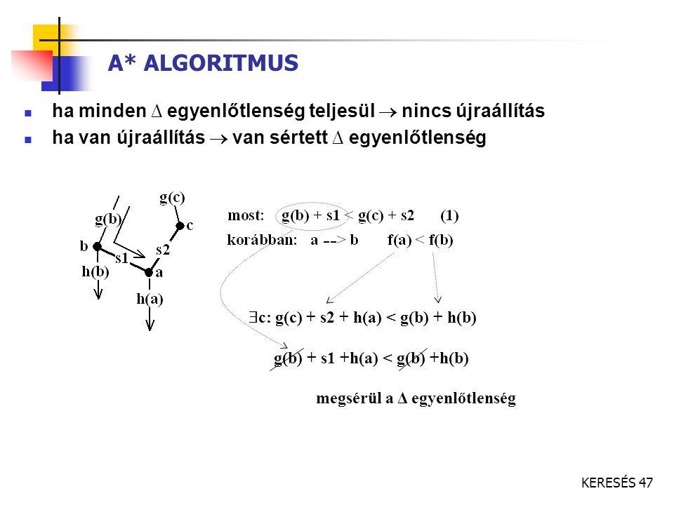 KERESÉS 47 A* ALGORITMUS ha minden ∆ egyenlőtlenség teljesül  nincs újraállítás ha van újraállítás  van sértett ∆ egyenlőtlenség  c: g(c) + s2 + h(