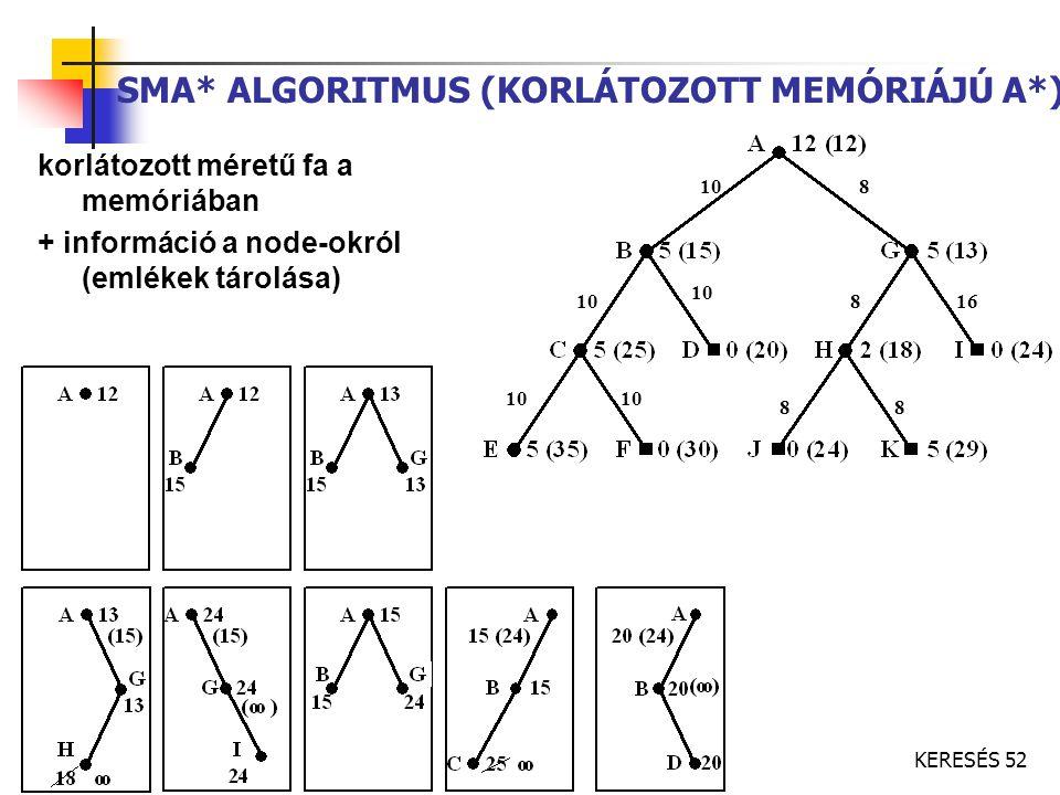 KERESÉS 52 SMA* ALGORITMUS (KORLÁTOZOTT MEMÓRIÁJÚ A*) korlátozott méretű fa a memóriában + információ a node-okról (emlékek tárolása) 10 8 8 88 16