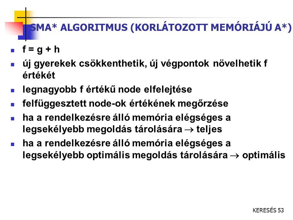 KERESÉS 53 SMA* ALGORITMUS (KORLÁTOZOTT MEMÓRIÁJÚ A*) f = g + h új gyerekek csökkenthetik, új végpontok növelhetik f értékét legnagyobb f értékű node