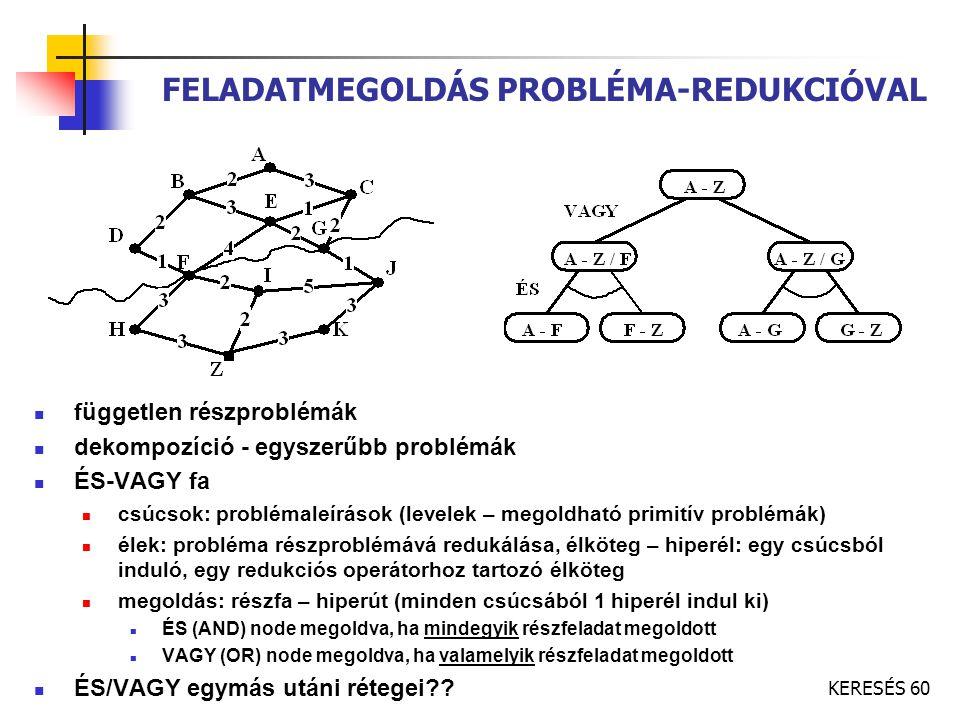 KERESÉS 60 FELADATMEGOLDÁS PROBLÉMA-REDUKCIÓVAL független részproblémák dekompozíció - egyszerűbb problémák ÉS-VAGY fa csúcsok: problémaleírások (leve