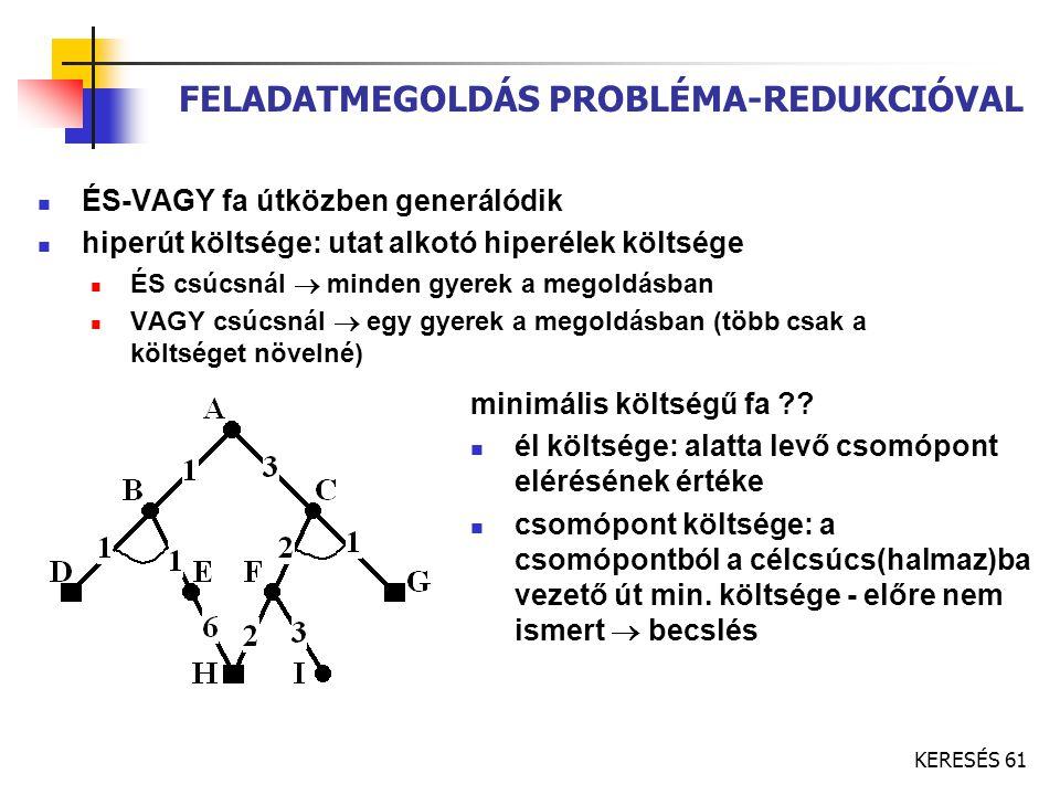 KERESÉS 61 FELADATMEGOLDÁS PROBLÉMA-REDUKCIÓVAL ÉS-VAGY fa útközben generálódik hiperút költsége: utat alkotó hiperélek költsége ÉS csúcsnál  minden