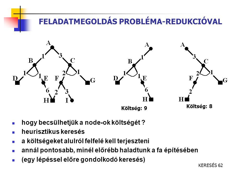 KERESÉS 62 FELADATMEGOLDÁS PROBLÉMA-REDUKCIÓVAL hogy becsülhetjük a node-ok költségét ? heurisztikus keresés a költségeket alulról felfelé kell terjes