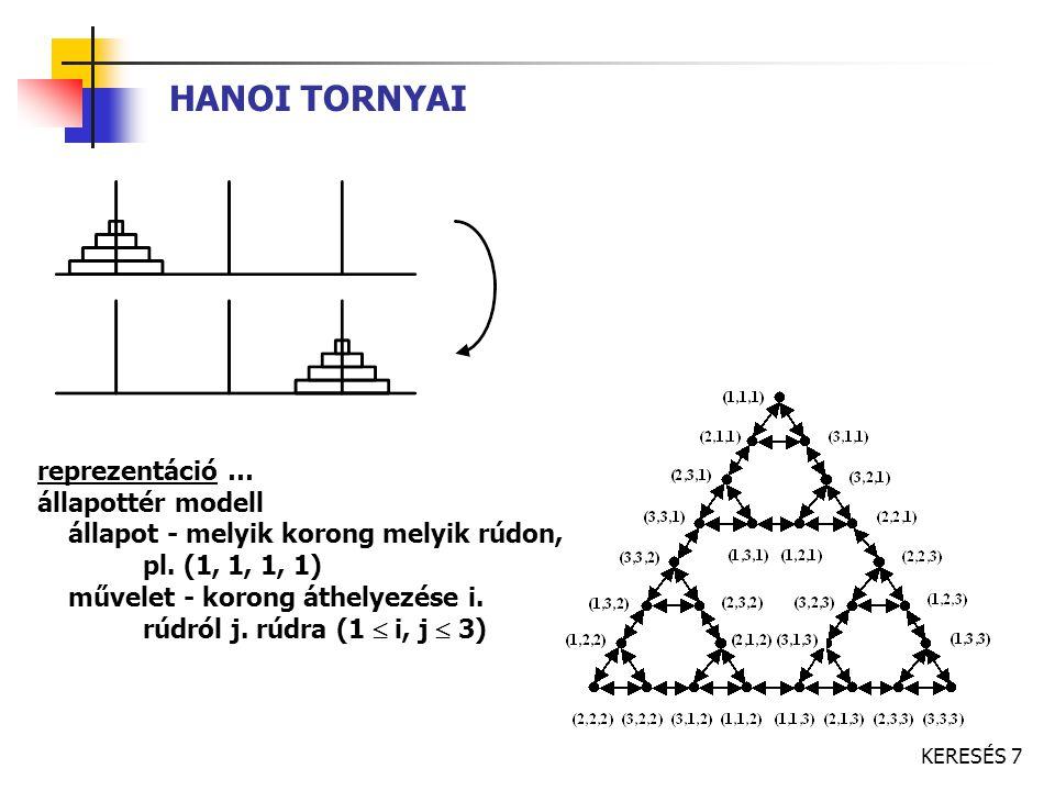 KERESÉS 7 HANOI TORNYAI reprezentáció … állapottér modell állapot - melyik korong melyik rúdon, pl. (1, 1, 1, 1) művelet - korong áthelyezése i. rúdró