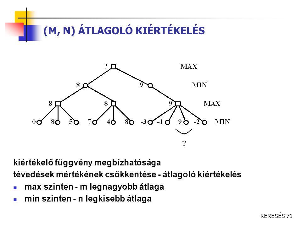 KERESÉS 71 (M, N) ÁTLAGOLÓ KIÉRTÉKELÉS kiértékelő függvény megbízhatósága tévedések mértékének csökkentése - átlagoló kiértékelés max szinten - m legn