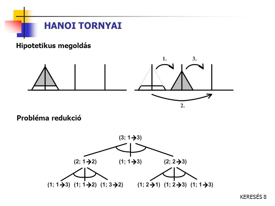 KERESÉS 49 A* ALGORITMUS h  h*  csak az útba eső node-okat fejti ki h  0  egyenletes keresés h  0 és élek költsége egységnyi  szélességi keresés h1, h2 megengedhető becslések h2  h1 (minden pontban)  exp(h1)  exp(h2) h1 jobban informált becslés ideális kiértékelő függvény: célállapotban visszaadja a megoldás költségét h(n) = 0 és f(n) = g(n) a célban nem változik, ha bármely állapotból optimális lépést teszünk (tökéletes becslő) ha h(n) tökéletesen becsli a céltól való távolságot, nincs letérés az optimális útról becslés költsége...