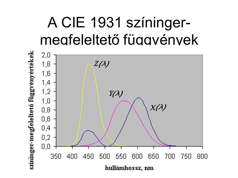 A CIE 1931 színinger- megfeleltető függvények