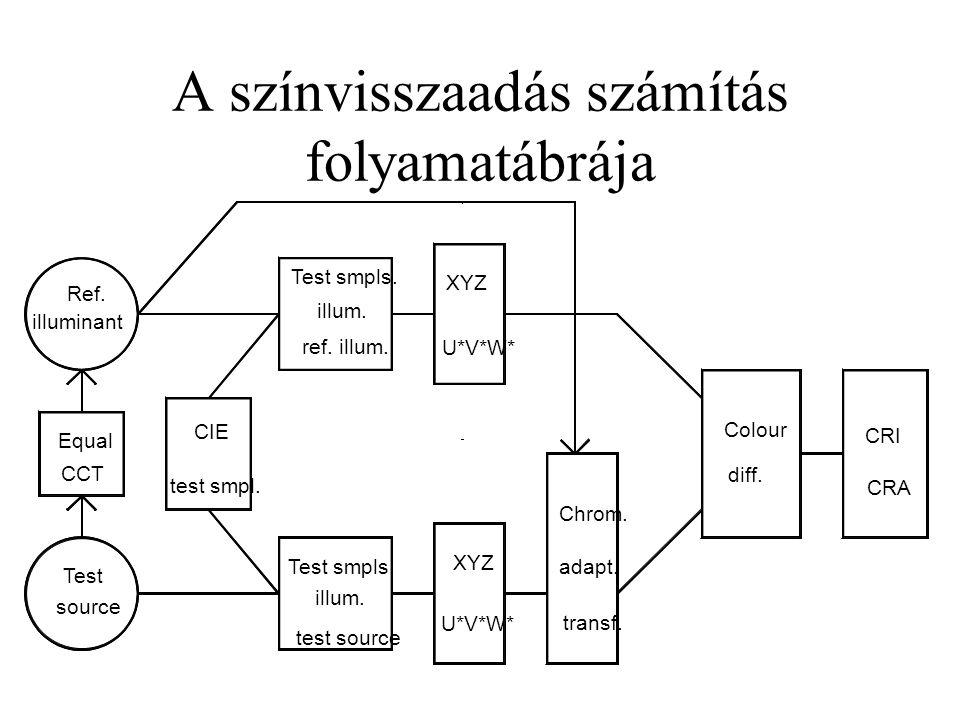 A színvisszaadás számítás folyamatábrája Colour diff. Chrom. adapt. CRA CRI